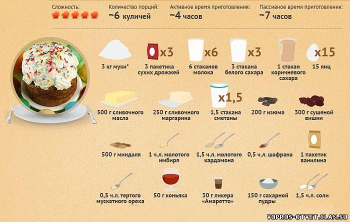Рецепт творожного пасхального кулича пошагово в